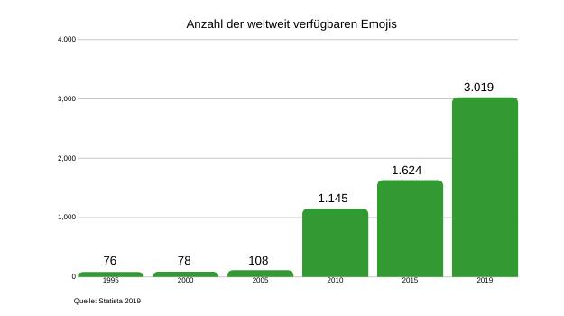 Anzahl der weltweit verfügbaren Emojis seit 1995.